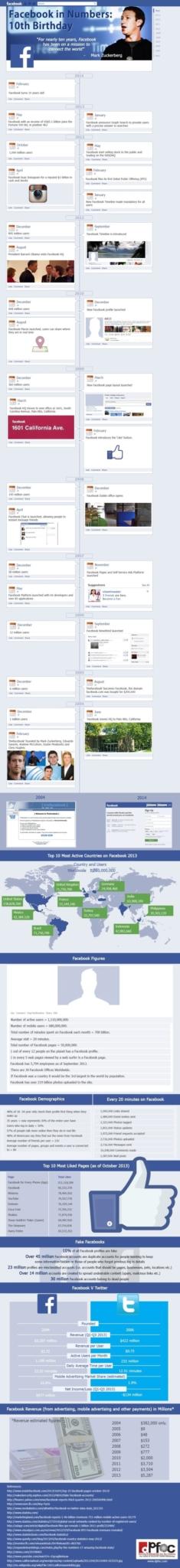 dpfoc-facebook-10y-infographic
