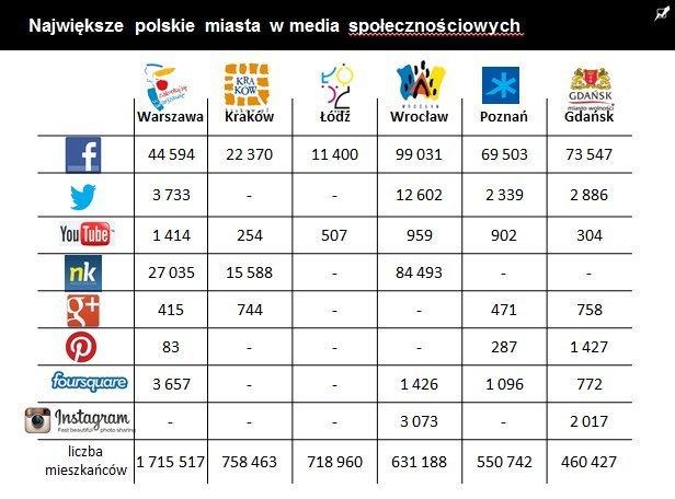 polskie_miasta_w_social_media