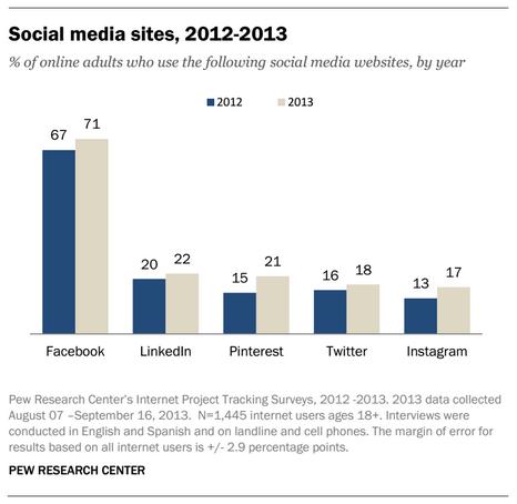 social_media_users_US