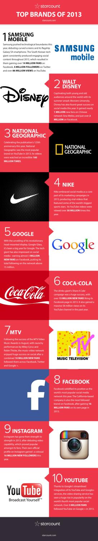 top-brands-2013-starcount