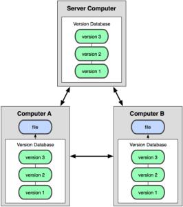rozproszony system kontroli wersji