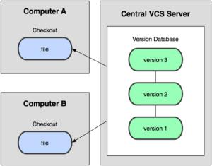 scentralizowany system kontroli wersji