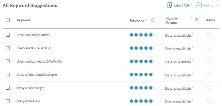 Wyniki wyszukiwania w Moz Keyword Explorer a optymalizacja marki